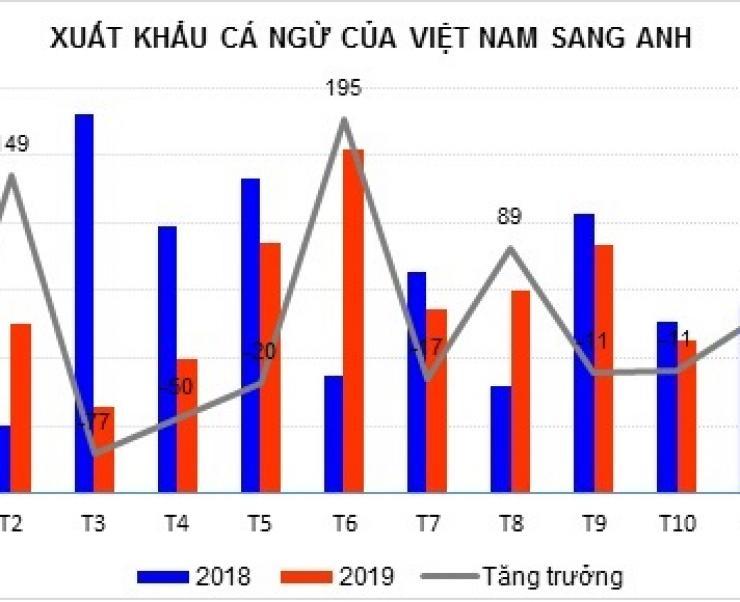 Ảnh hưởng của Brexit tới xuất khẩu cá ngừ Việt Nam